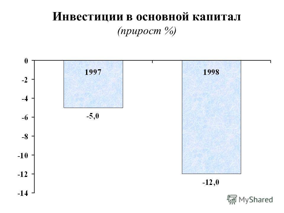 Инвестиции в основной капитал (прирост %)