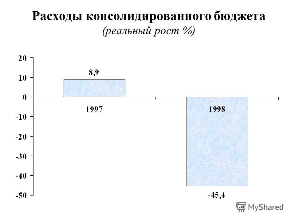 Расходы консолидированного бюджета (реальный рост %)