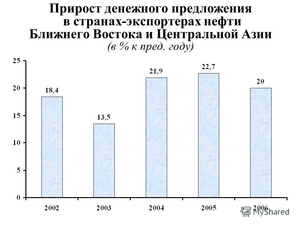 Прирост денежного предложения в странах-экспортерах нефти Ближнего Востока и Центральной Азии (в % к пред. году)