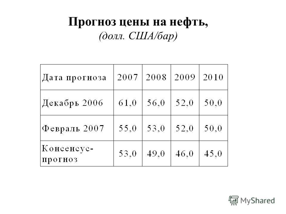 Прогноз цены на нефть, (долл. США/бар)
