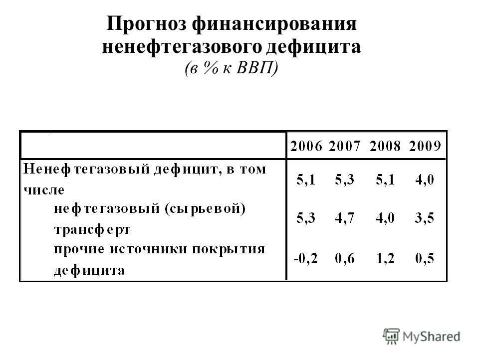 Прогноз финансирования ненефтегазового дефицита (в % к ВВП)