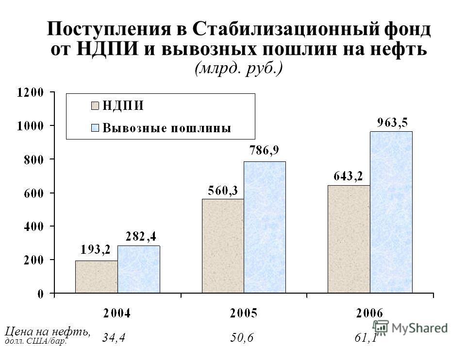 Поступления в Стабилизационный фонд от НДПИ и вывозных пошлин на нефть (млрд. руб.) Цена на нефть, долл. США/бар. 34,450,661,1