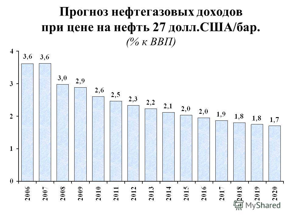 Прогноз нефтегазовых доходов при цене на нефть 27 долл.США/бар. (% к ВВП)