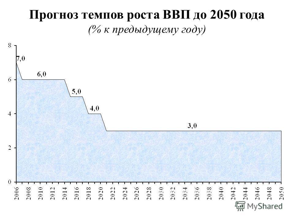 Прогноз темпов роста ВВП до 2050 года (% к предыдущему году)