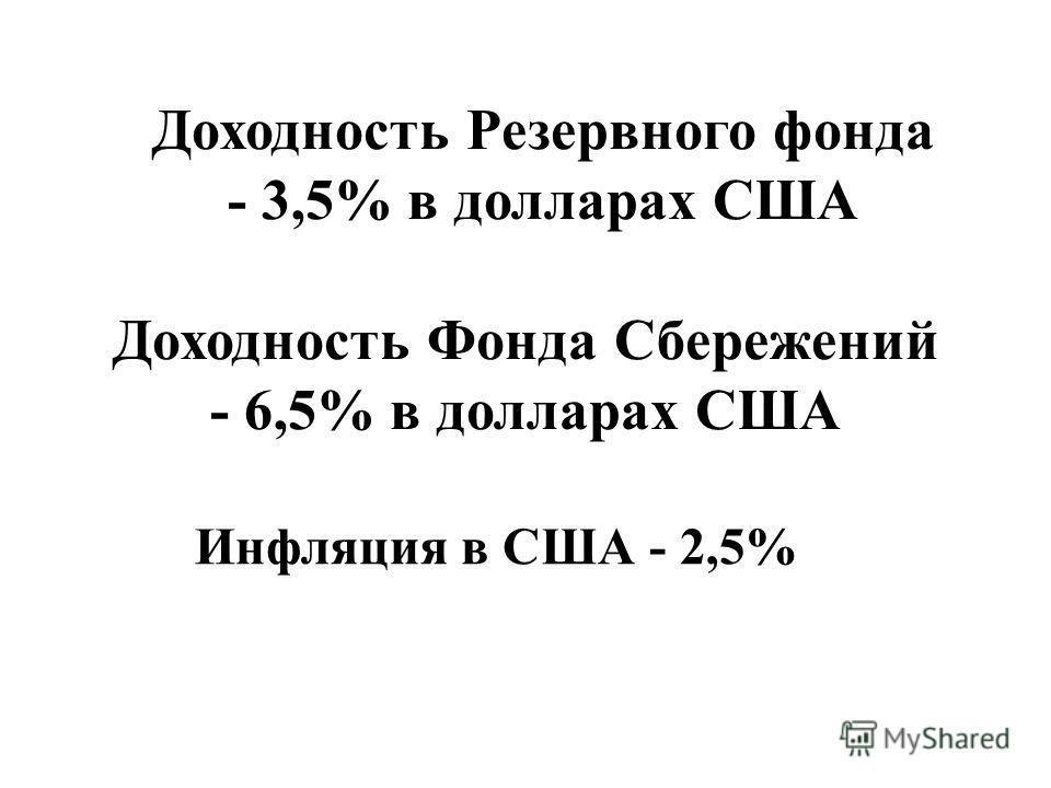 Доходность Резервного фонда - 3,5% в долларах США Инфляция в США - 2,5% Доходность Фонда Сбережений - 6,5% в долларах США