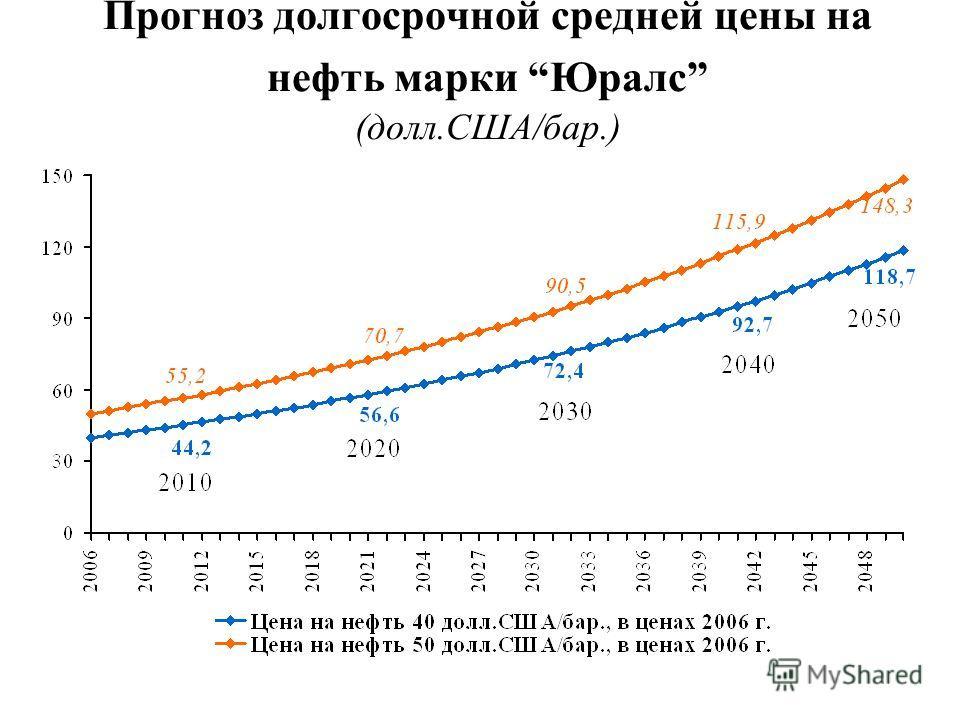 Прогноз долгосрочной средней цены на нефть марки Юралс (долл.США/бар.)
