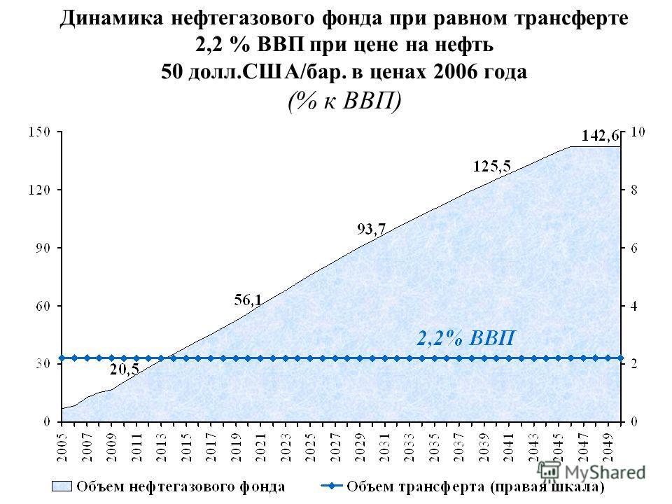 Динамика нефтегазового фонда при равном трансферте 2,2 % ВВП при цене на нефть 50 долл.США/бар. в ценах 2006 года (% к ВВП)