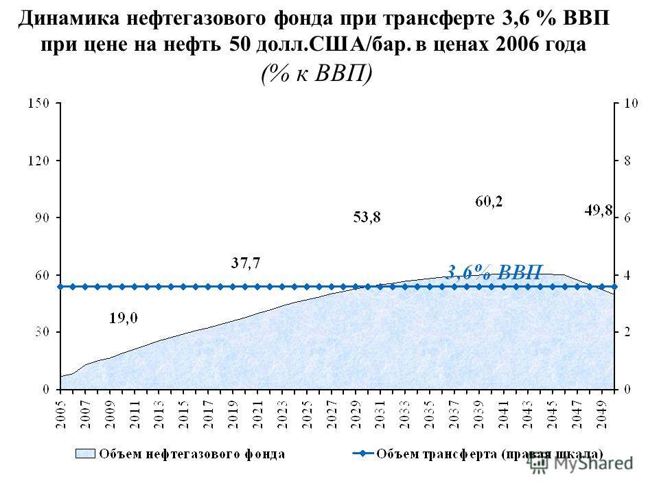 Динамика нефтегазового фонда при трансферте 3,6 % ВВП при цене на нефть 50 долл.США/бар. в ценах 2006 года (% к ВВП)