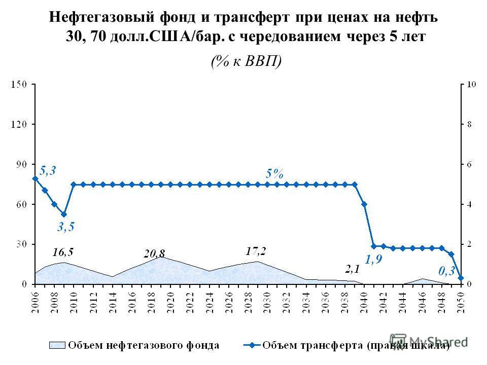 Нефтегазовый фонд и трансферт при ценах на нефть 30, 70 долл.США/бар. с чередованием через 5 лет (% к ВВП)