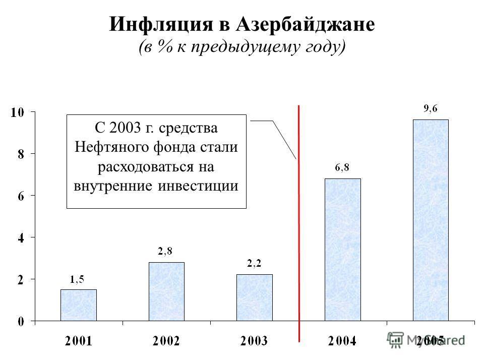 Инфляция в Азербайджане (в % к предыдущему году) С 2003 г. средства Нефтяного фонда стали расходоваться на внутренние инвестиции
