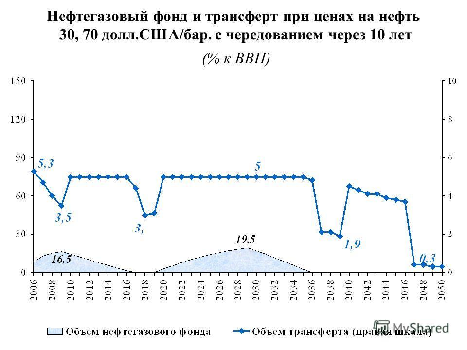 Нефтегазовый фонд и трансферт при ценах на нефть 30, 70 долл.США/бар. с чередованием через 10 лет (% к ВВП)