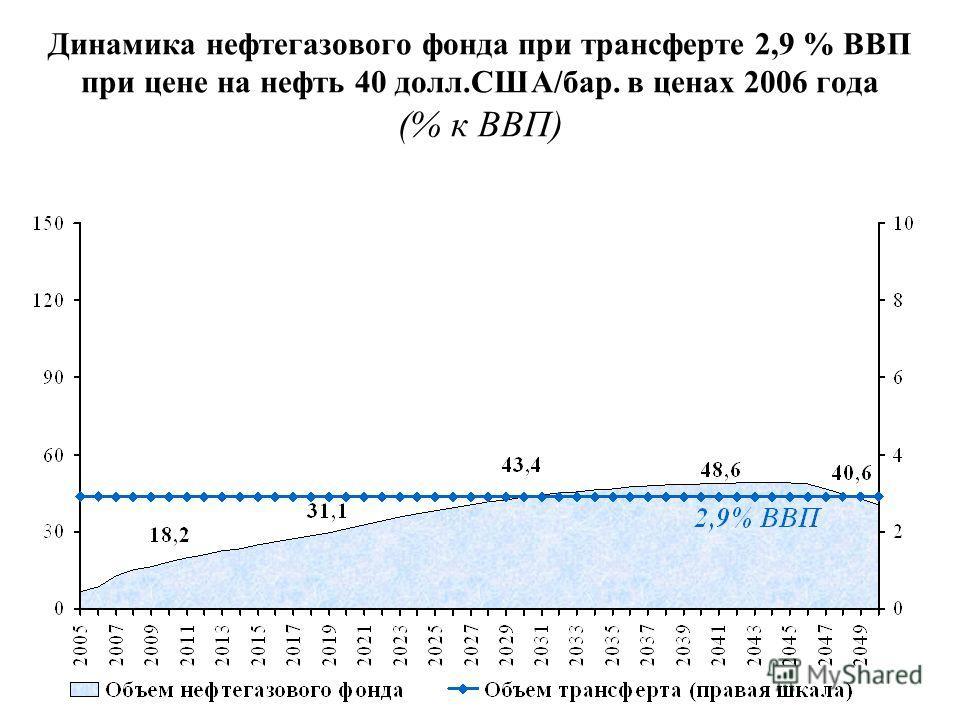 Динамика нефтегазового фонда при трансферте 2,9 % ВВП при цене на нефть 40 долл.США/бар. в ценах 2006 года (% к ВВП)
