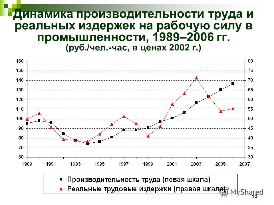 13 Динамика производительности труда и реальных издержек на рабочую силу в промышленности, 1989–2006 гг. (руб./чел.-час, в ценах 2002 г.)