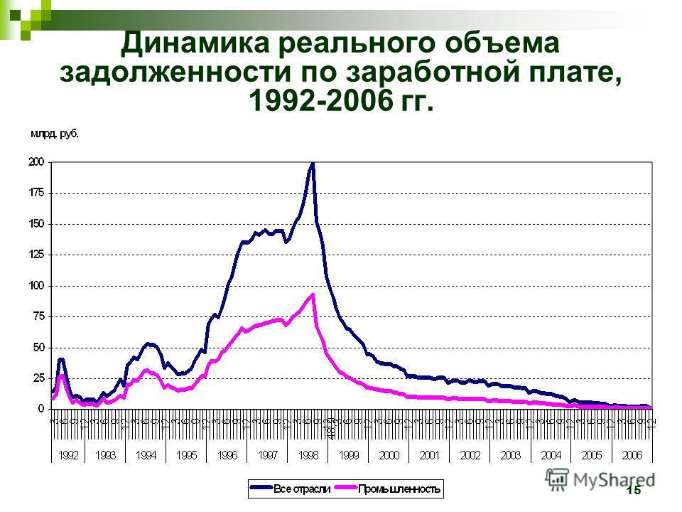 15 Динамика реального объема задолженности по заработной плате, 1992-2006 гг.