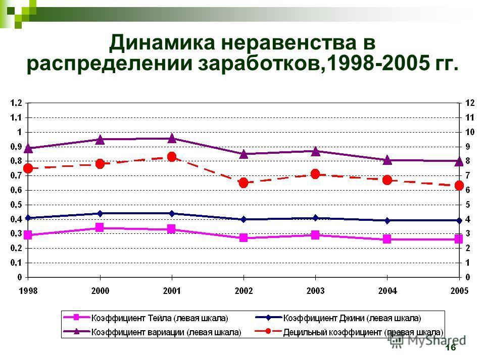 16 Динамика неравенства в распределении заработков,1998-2005 гг.