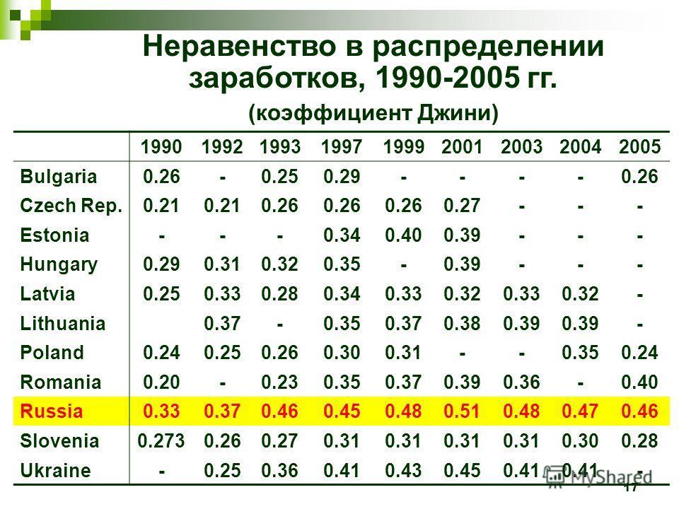 17 Неравенство в распределении заработков, 1990-2005 гг. (коэффициент Джини) 199019921993199719992001200320042005 Bulgaria0.26-0.250.29----0.26 Czech Rep.0.21 0.26 0.27--- Estonia---0.340.400.39--- Hungary0.290.310.320.35-0.39--- Latvia0.250.330.280.