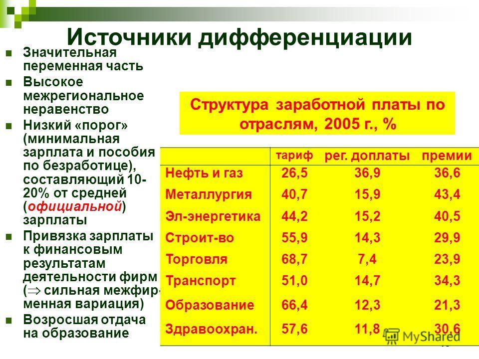 19 Источники дифференциации Значительная переменная часть Высокое межрегиональное неравенство Низкий «порог» (минимальная зарплата и пособия по безработице), составляющий 10- 20% от средней (официальной) зарплаты Привязка зарплаты к финансовым резуль