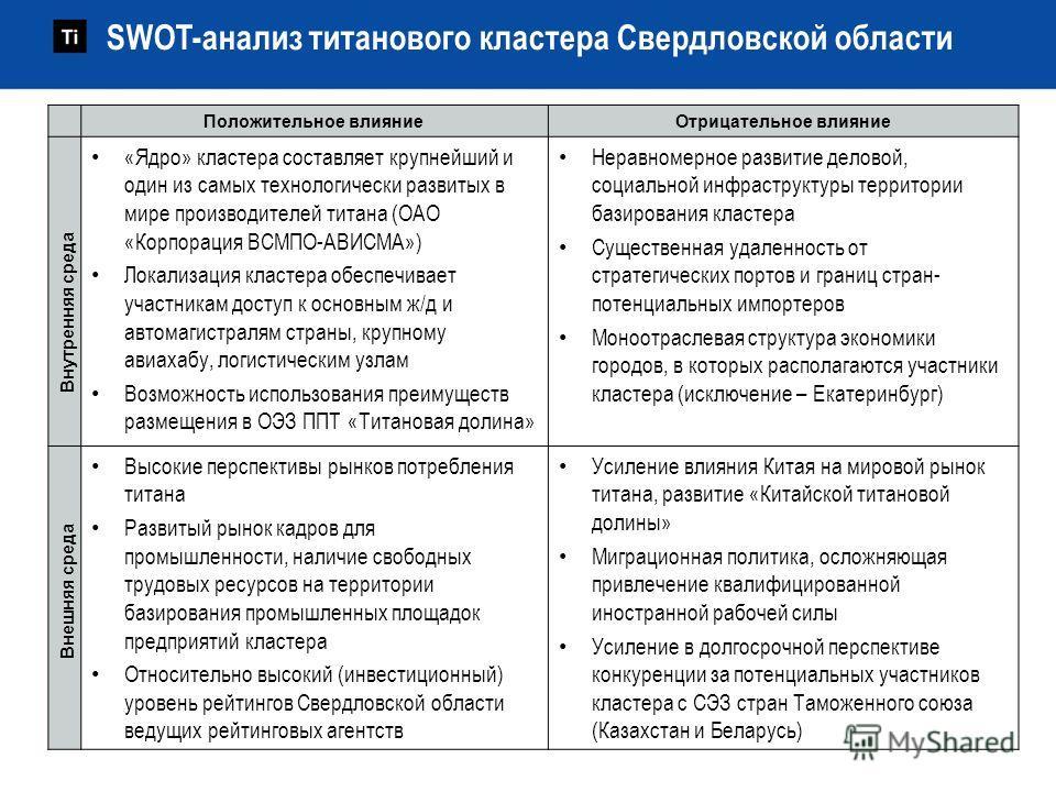 SWOT-анализ титанового кластера Свердловской области Положительное влияниеОтрицательное влияние «Ядро» кластера составляет крупнейший и один из самых технологически развитых в мире производителей титана (ОАО «Корпорация ВСМПО-АВИСМА») Локализация кла