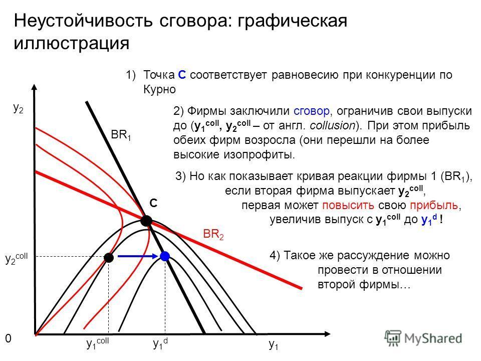 Неустойчивость сговора: графическая иллюстрация 0 y2y2 y1y1 BR 1 BR 2 y 2 coll y 1 coll y1dy1d C 1)Точка С соответствует равновесию при конкуренции по Курно 2) Фирмы заключили сговор, ограничив свои выпуски до (y 1 coll, y 2 coll – от англ. collusion