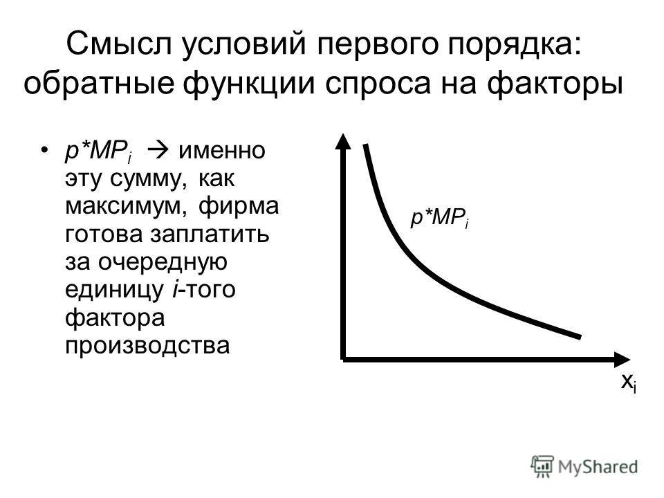Cмысл условий первого порядка: обратные функции спроса на факторы p*MP i именно эту сумму, как максимум, фирма готова заплатить за очередную единицу i-того фактора производства p*MP i xixi