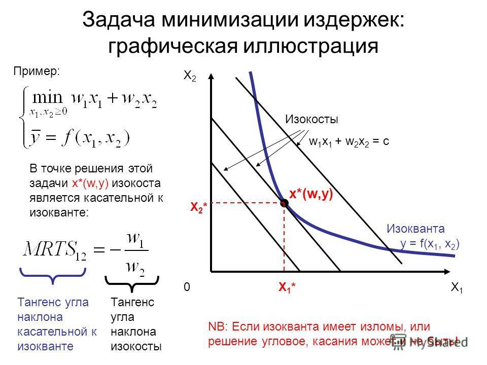 X 2 Изокосты w 1 x 1 + w 2 x 2 = c X 2 * Изокванта y = f(x 1, x 2 ) 0 X 1 * X 1 Задача минимизации издержек: графическая иллюстрация x*(w,y) В точке решения этой задачи x*(w,y) изокоста является касательной к изокванте: Тангенс угла наклона касательн