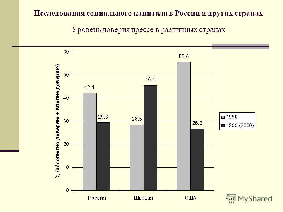 Исследования социального капитала в России и других странах Уровень доверия прессе в различных странах