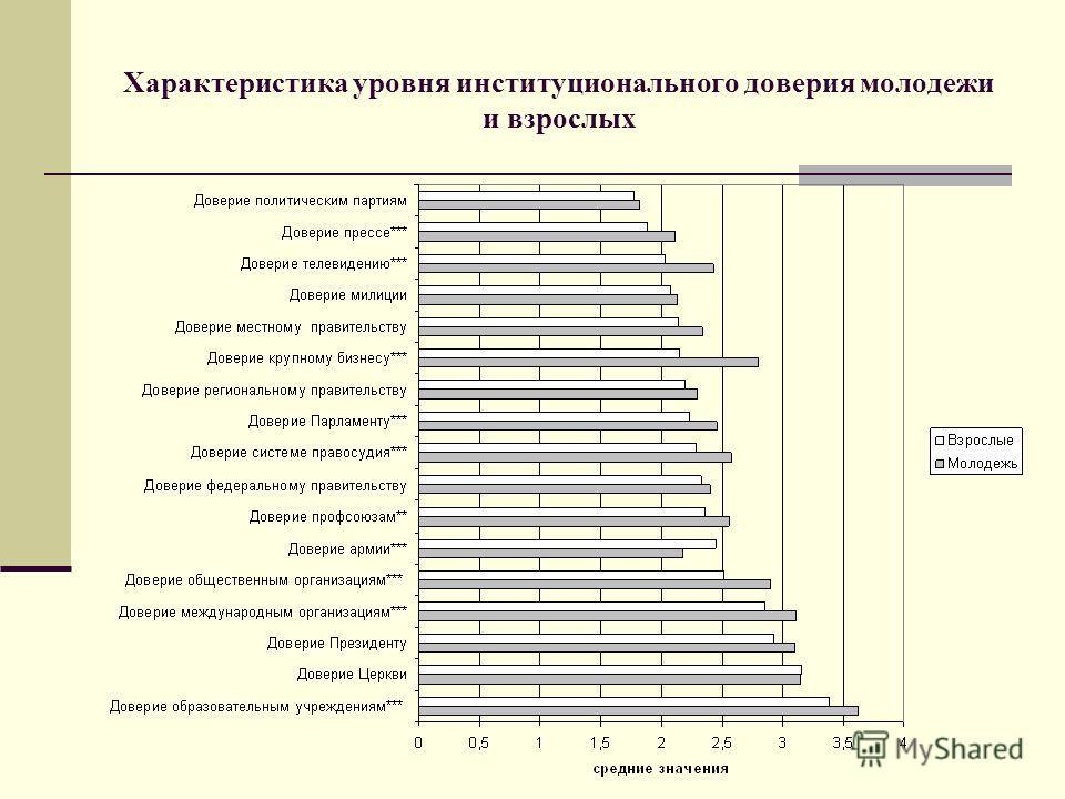 Характеристика уровня институционального доверия молодежи и взрослых