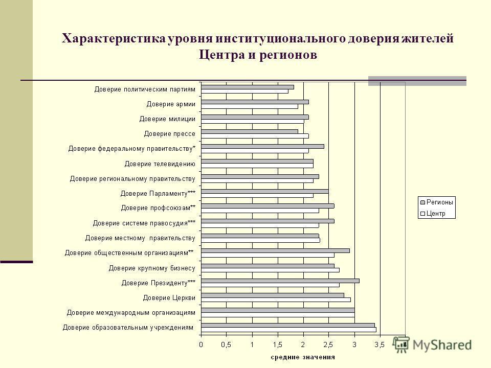 Характеристика уровня институционального доверия жителей Центра и регионов