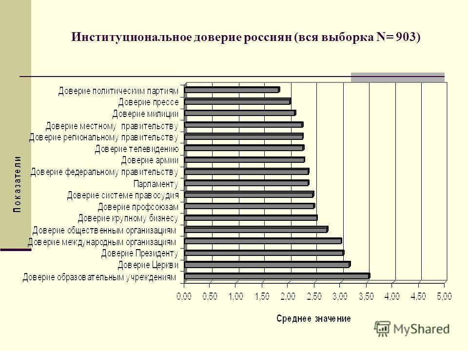 Институциональное доверие россиян (вся выборка N= 903)