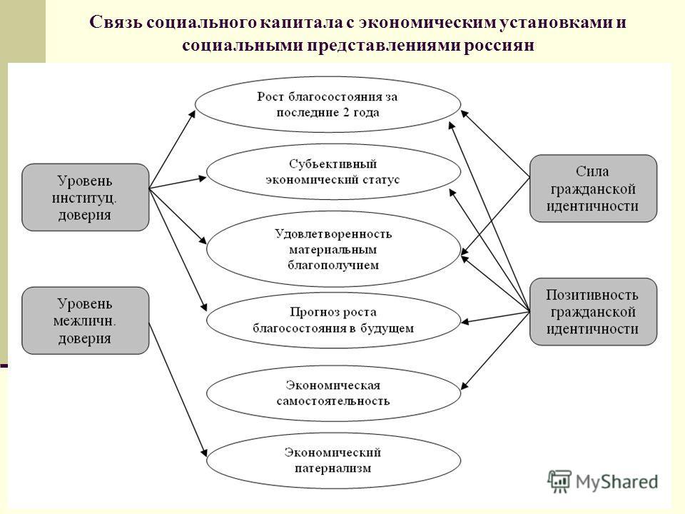 Связь социального капитала с экономическим установками и социальными представлениями россиян