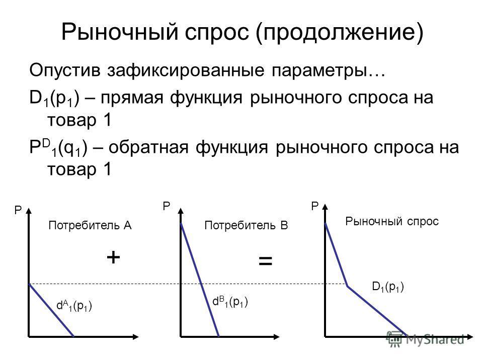 Рыночный спрос (продолжение) Опустив зафиксированные параметры… D 1 (p 1 ) – прямая функция рыночного спроса на товар 1 P D 1 (q 1 ) – обратная функция рыночного спроса на товар 1 + = Потребитель AПотребитель B Рыночный спрос P PP d A 1 (p 1 ) d B 1