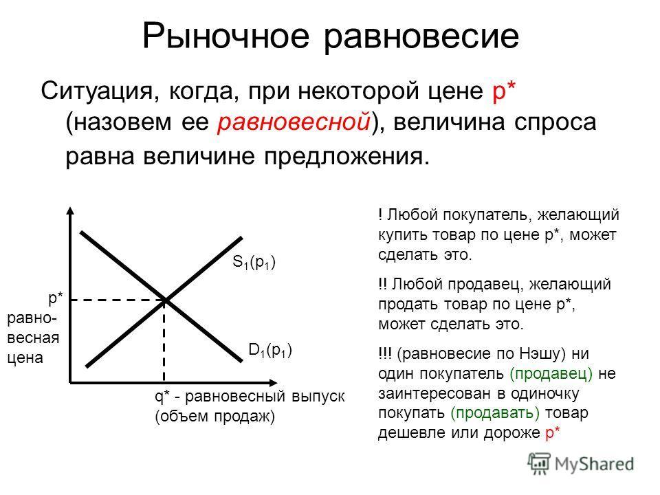 Рыночное равновесие Ситуация, когда, при некоторой цене p* (назовем ее равновесной), величина спроса равна величине предложения. D 1 (p 1 ) S 1 (p 1 ) q* - равновесный выпуск (объем продаж) p* равно- весная цена ! Любой покупатель, желающий купить то