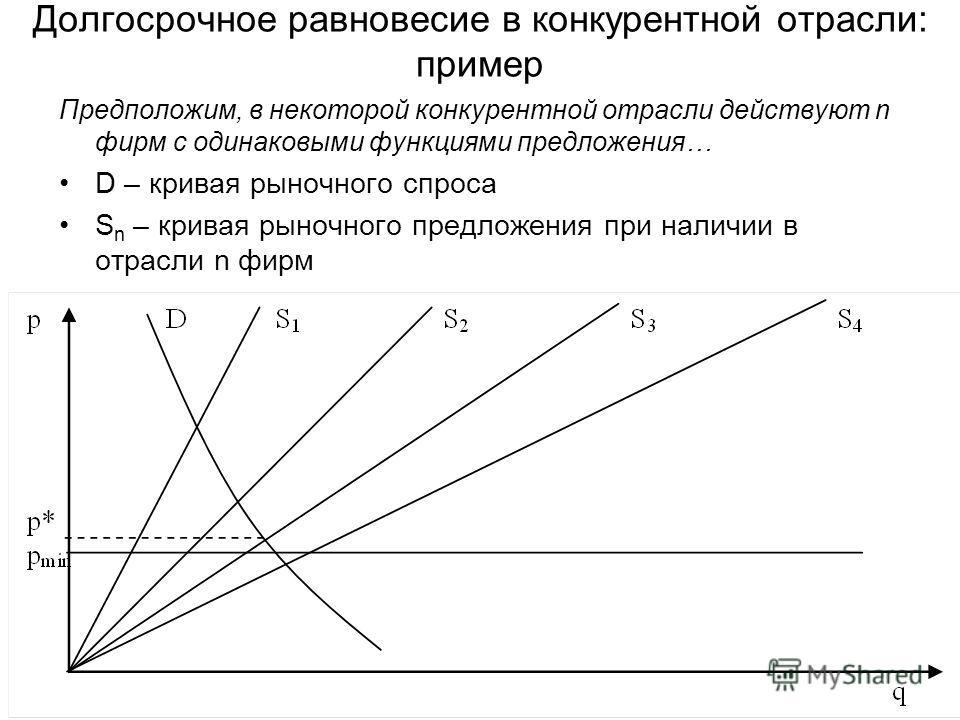Долгосрочное равновесие в конкурентной отрасли: пример Предположим, в некоторой конкурентной отрасли действуют n фирм с одинаковыми функциями предложения… D – кривая рыночного спроса S n – кривая рыночного предложения при наличии в отрасли n фирм