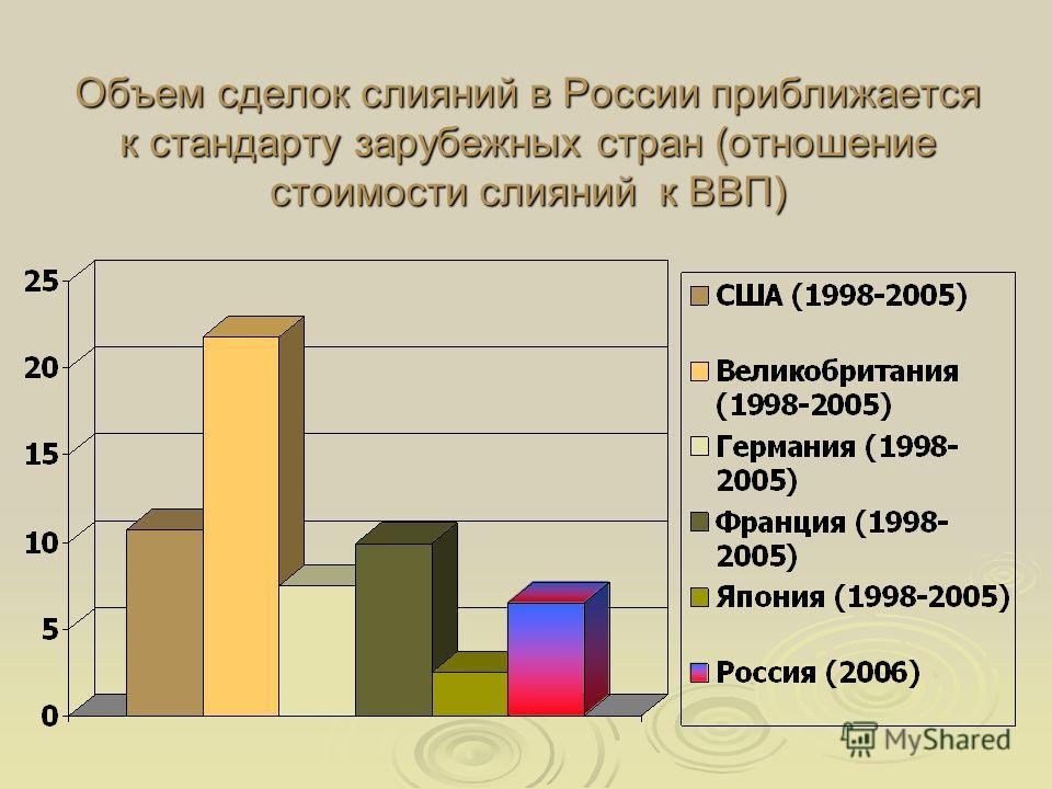 Объем сделок слияний в России приближается к стандарту зарубежных стран (отношение стоимости слияний к ВВП)