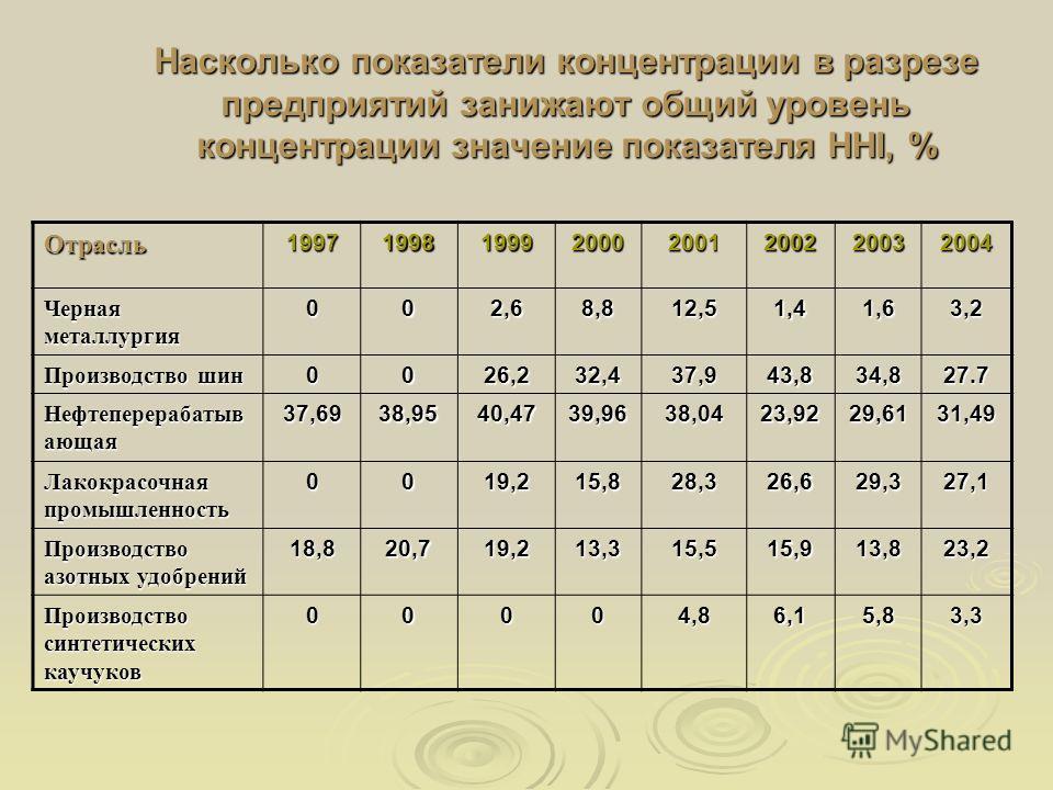 Насколько показатели концентрации в разрезе предприятий занижают общий уровень концентрации значение показателя HHI, % Отрасль19971998199920002001200220032004 Черная металлургия 002,68,812,51,41,63,2 Производство шин 0026,232,437,943,834,827.7 Нефтеп