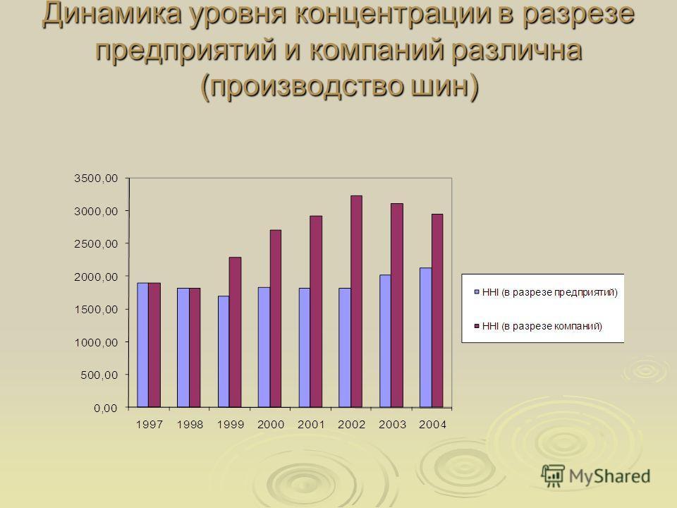 Динамика уровня концентрации в разрезе предприятий и компаний различна (производство шин)
