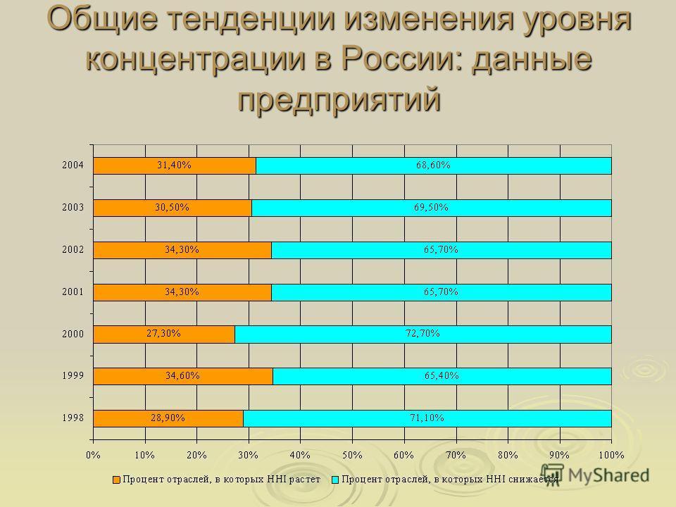 Общие тенденции изменения уровня концентрации в России: данные предприятий