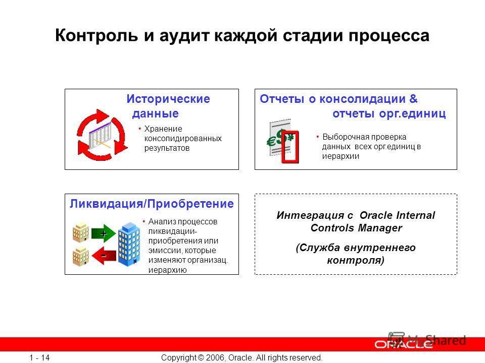 Copyright © 2006, Oracle. All rights reserved. 1 - 14 Контроль и аудит каждой стадии процесса + - Хранение консолидированных результатов Исторические данные Интеграция с Oracle Internal Controls Manager (Служба внутреннего контроля) Анализ процессов