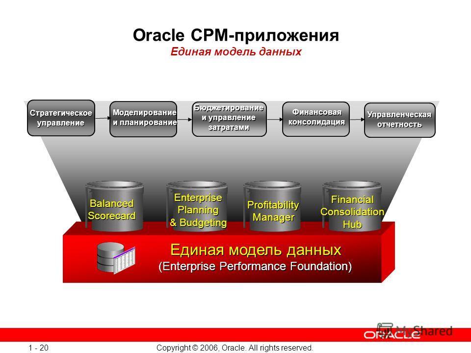 Copyright © 2006, Oracle. All rights reserved. 1 - 20 Oracle CPM-приложения Единая модель данных Financial Consolidation Hub Enterprise Planning & Budgeting Profitability Manager Стратегическое управление Моделирование и планирование Бюджетирование и