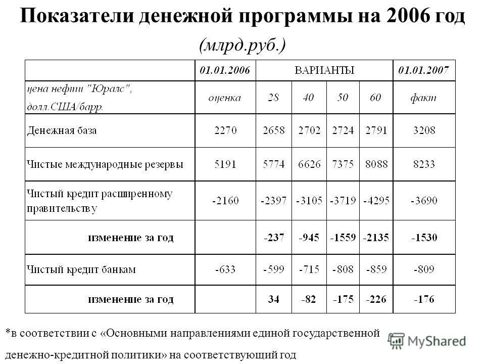 Показатели денежной программы на 2006 год (млрд.руб.) *в соответствии с «Основными направлениями единой государственной денежно-кредитной политики» на соответствующий год