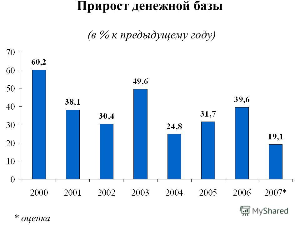 Прирост денежной базы (в % к предыдущему году) * оценка