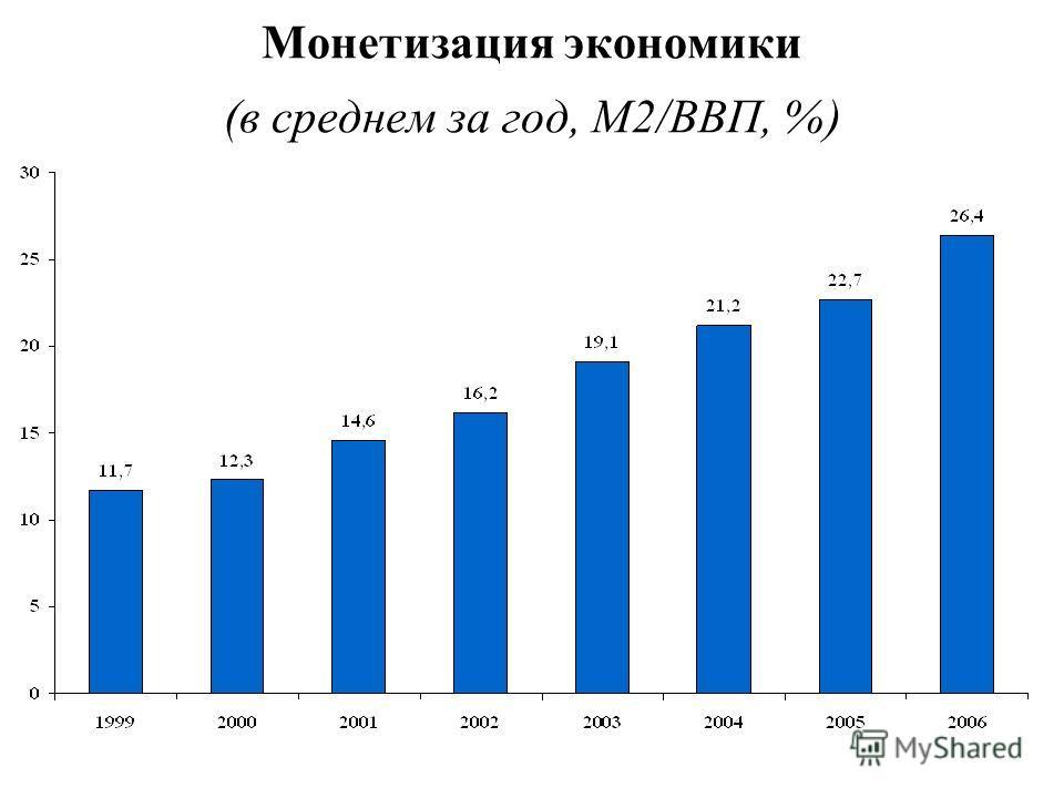 * Монетизация экономики (в среднем за год, М2/ВВП, %)