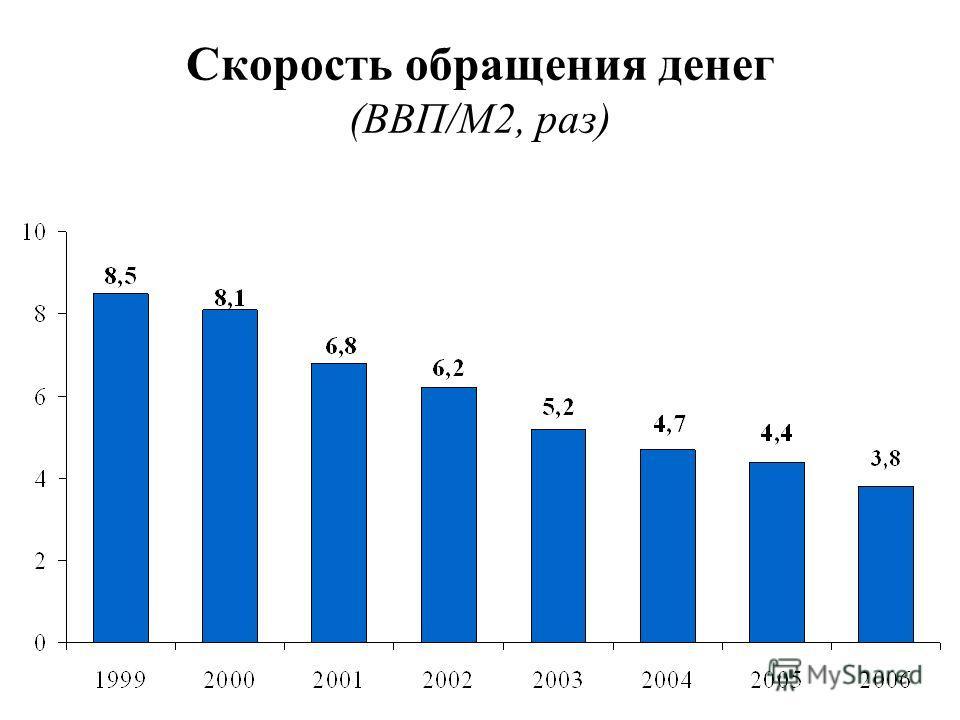 Скорость обращения денег (ВВП/М2, раз)