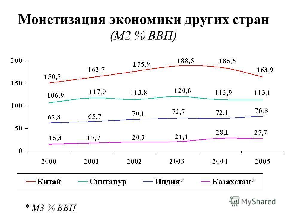 Монетизация экономики других стран (М2 % ВВП) * М3 % ВВП