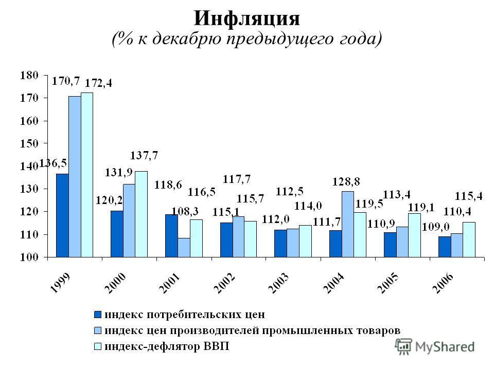 Инфляция (% к декабрю предыдущего года)