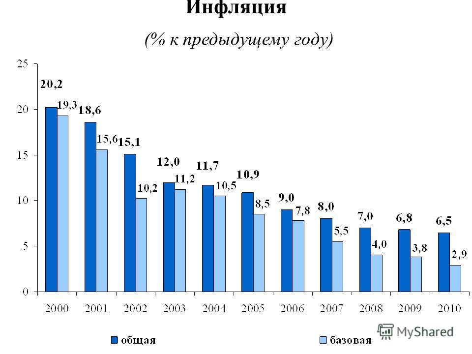 Инфляция (% к предыдущему году)
