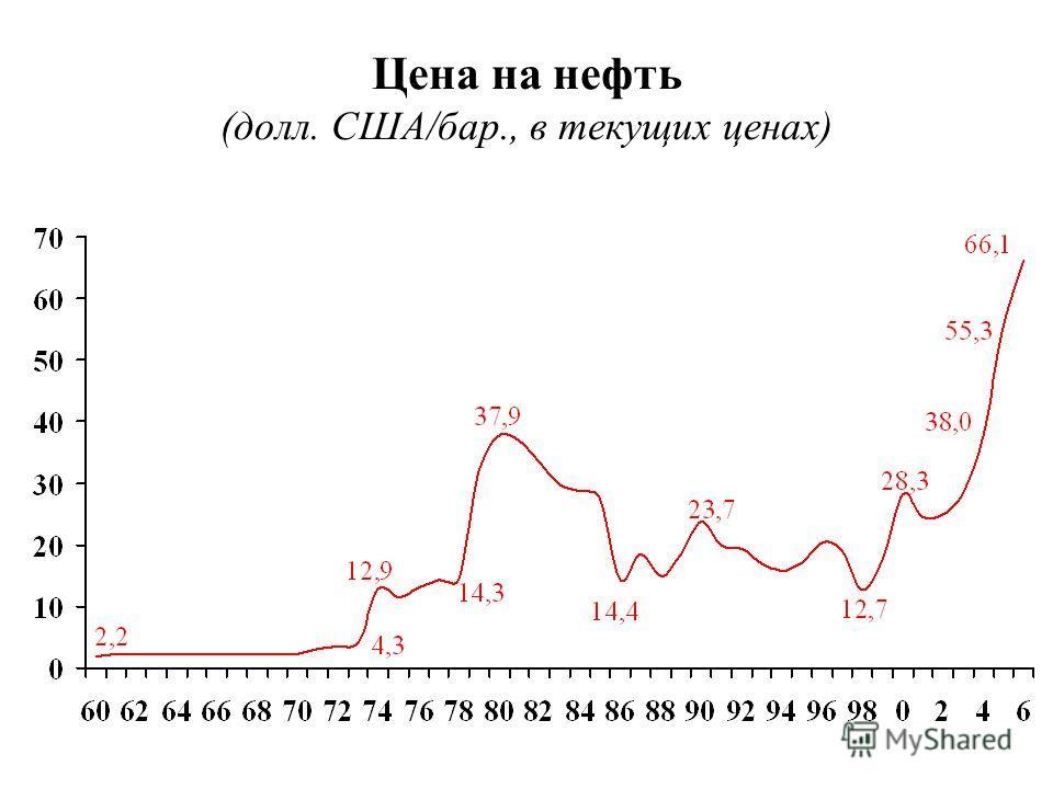 Цена на нефть (долл. США/бар., в текущих ценах)