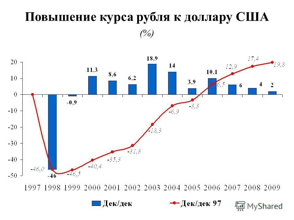 Повышение курса рубля к доллару США (%)