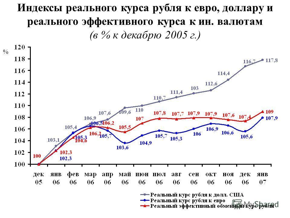 Индексы реального курса рубля к евро, доллару и реального эффективного курса к ин. валютам (в % к декабрю 2005 г.) %