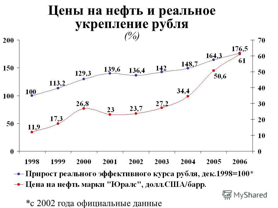 Цены на нефть и реальное укрепление рубля (%) *с 2002 года официальные данные